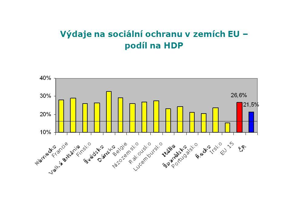 Výdaje na sociální ochranu v zemích EU – podíl na HDP