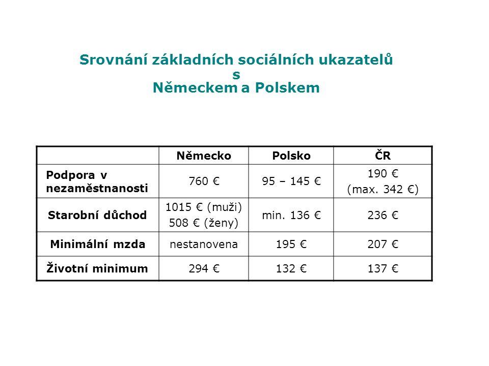 NěmeckoPolskoČR Podpora v nezaměstnanosti 760 €95 – 145 € 190 € (max. 342 €) Starobní důchod 1015 € (muži) 508 € (ženy) min. 136 €236 € Minimální mzda