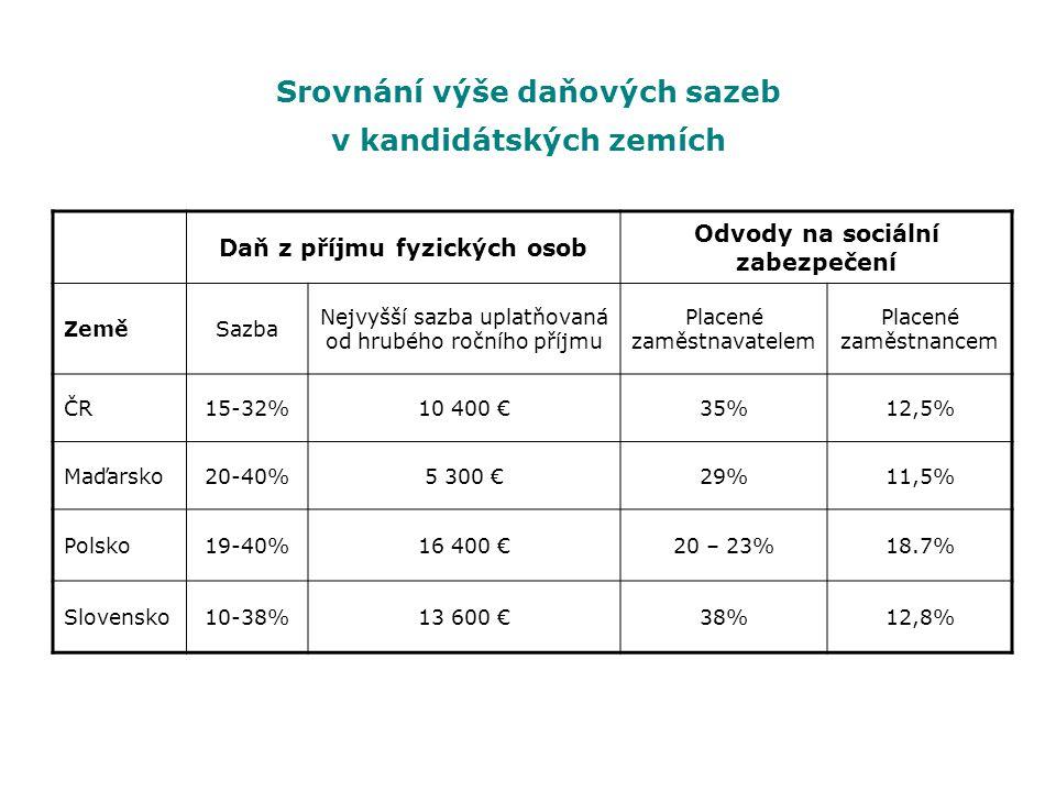 Srovnání výše daňových sazeb v kandidátských zemích Daň z příjmu fyzických osob Odvody na sociální zabezpečení ZeměSazba Nejvyšší sazba uplatňovaná od