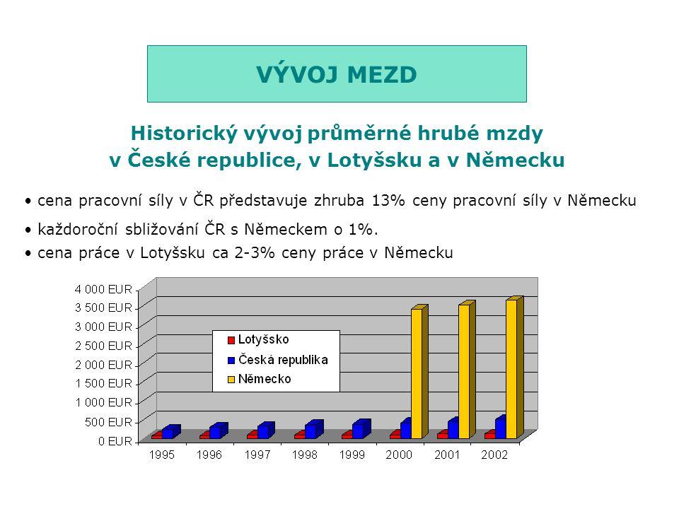VÝVOJ MEZD Historický vývoj průměrné hrubé mzdy v České republice, v Lotyšsku a v Německu cena pracovní síly v ČR představuje zhruba 13% ceny pracovní