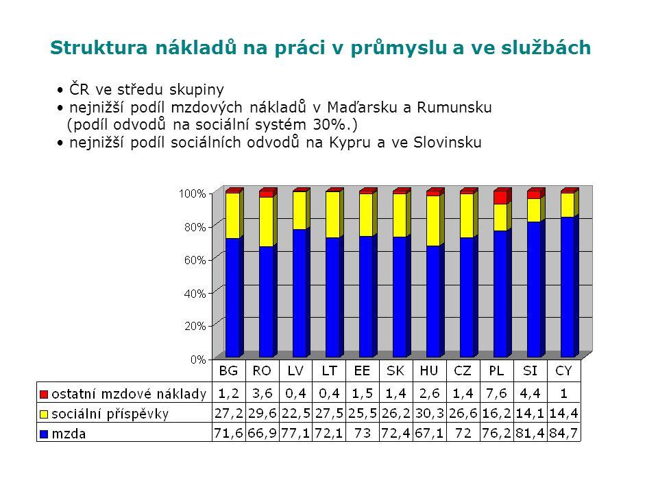 Struktura nákladů na práci v průmyslu a ve službách ČR ve středu skupiny nejnižší podíl mzdových nákladů v Maďarsku a Rumunsku (podíl odvodů na sociál