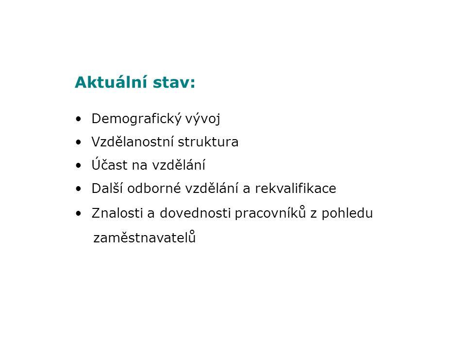 PRODUKTIVITA PRÁCE Vlivy ohrožující produktivitu práce jako konkurenční výhodu české pracovní síly: Nízká inovační aktivita Rychlé zhodnocování české koruny Nižší mzdová úroveň (demotivace) Nižší úroveň technické základny