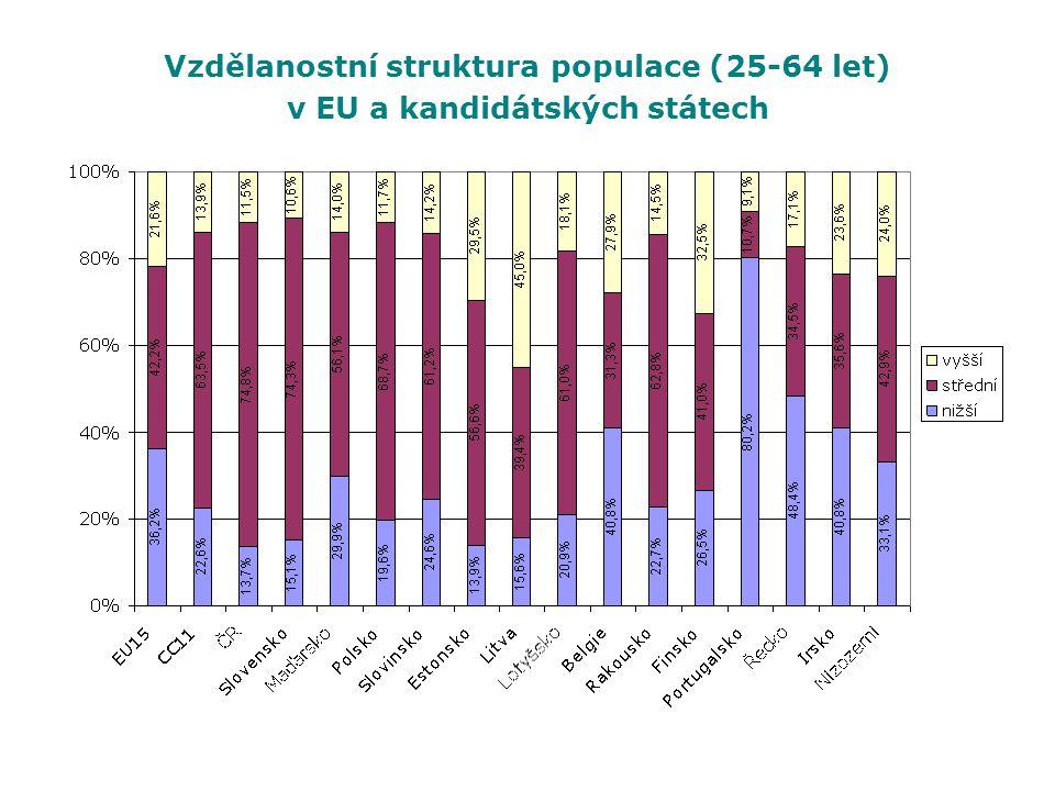 Vzdělanostní struktura populace (25-64 let) v EU a kandidátských státech