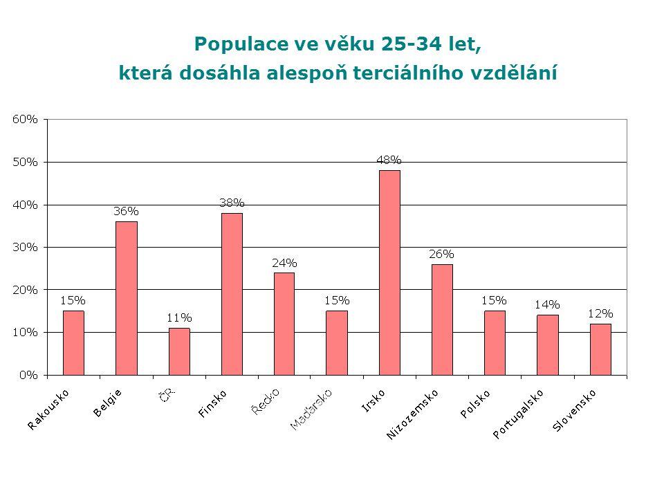 Populace ve věku 25-34 let, která dosáhla alespoň terciálního vzdělání