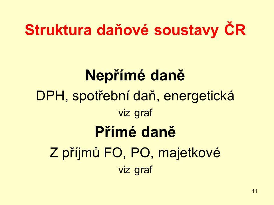 Struktura daňové soustavy ČR Nepřímé daně DPH, spotřební daň, energetická viz graf Přímé daně Z příjmů FO, PO, majetkové viz graf 11