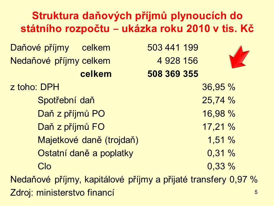 Struktura daňových příjmů plynoucích do státního rozpočtu ‒ ukázka roku 2010 v tis.