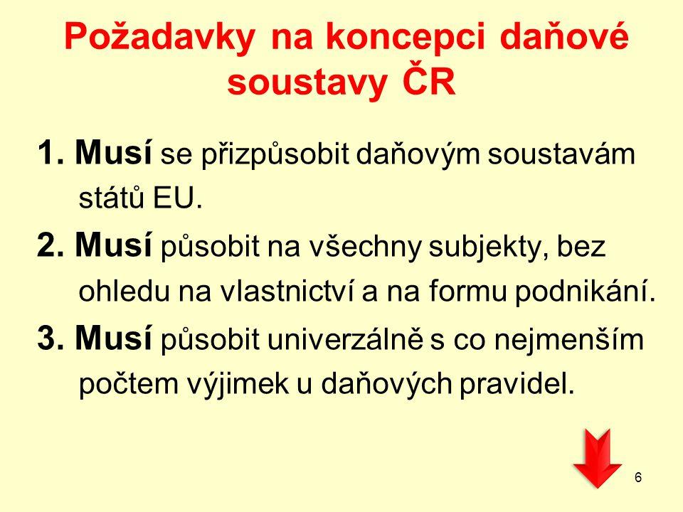 Požadavky na koncepci daňové soustavy ČR 1. Musí se přizpůsobit daňovým soustavám států EU. 2. Musí působit na všechny subjekty, bez ohledu na vlastni