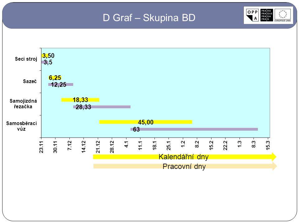 Kalendářní dny Pracovní dny D Graf – Skupina BD
