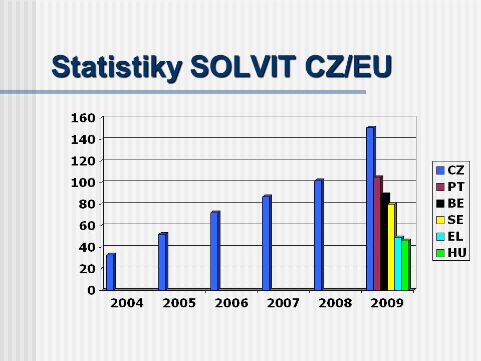 Statistiky SOLVIT CZ/EU