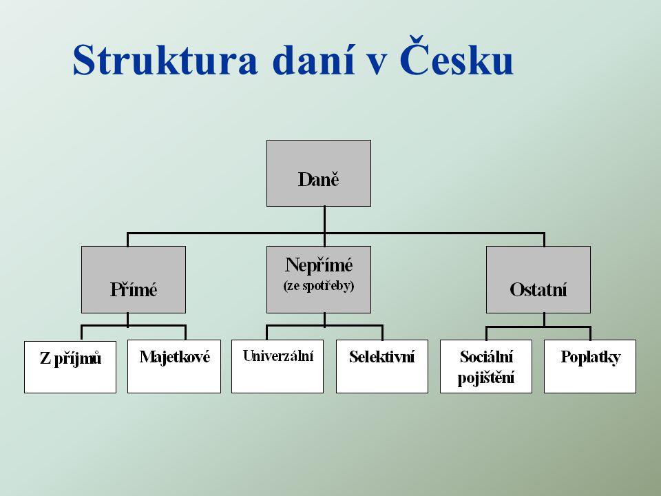 Struktura daní v Česku