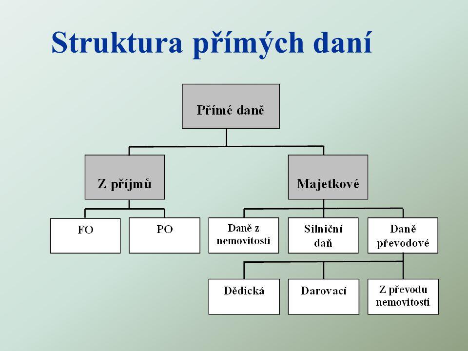 Struktura přímých daní