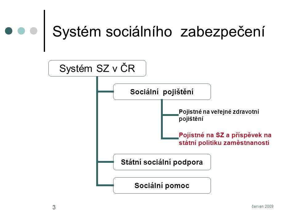 červen 2009 3 Systém sociálního zabezpečení Systém SZ v ČR Sociální pojištění Pojistné na veřejné zdravotní pojištění Pojistné na SZ a příspěvek na státní politiku zaměstnanosti Státní sociální podpora Sociální pomoc