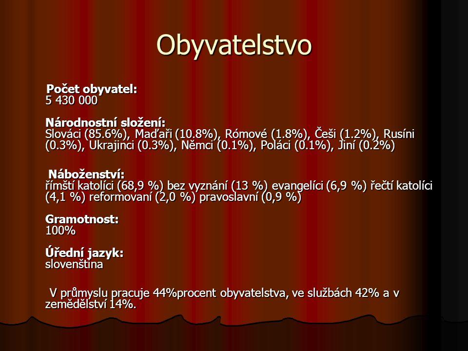Obyvatelstvo Počet obyvatel: 5 430 000 Národnostní složení: Slováci (85.6%), Maďaři (10.8%), Rómové (1.8%), Češi (1.2%), Rusíni (0.3%), Ukrajinci (0.3%), Němci (0.1%), Poláci (0.1%), Jiní (0.2%) Počet obyvatel: 5 430 000 Národnostní složení: Slováci (85.6%), Maďaři (10.8%), Rómové (1.8%), Češi (1.2%), Rusíni (0.3%), Ukrajinci (0.3%), Němci (0.1%), Poláci (0.1%), Jiní (0.2%) Náboženství: římští katolíci (68,9 %) bez vyznání (13 %) evangelíci (6,9 %) řečtí katolíci (4,1 %) reformovaní (2,0 %) pravoslavní (0,9 %) Gramotnost: 100% Úřední jazyk: slovenština Náboženství: římští katolíci (68,9 %) bez vyznání (13 %) evangelíci (6,9 %) řečtí katolíci (4,1 %) reformovaní (2,0 %) pravoslavní (0,9 %) Gramotnost: 100% Úřední jazyk: slovenština V průmyslu pracuje 44%procent obyvatelstva, ve službách 42% a v zemědělství 14%.