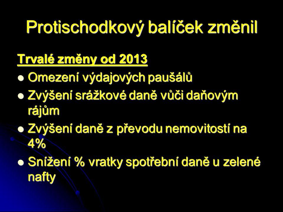 DAŇOVÁ SPRÁVA - změny stav od 1.1. 2013 Účinnosti nabyl zákon č.