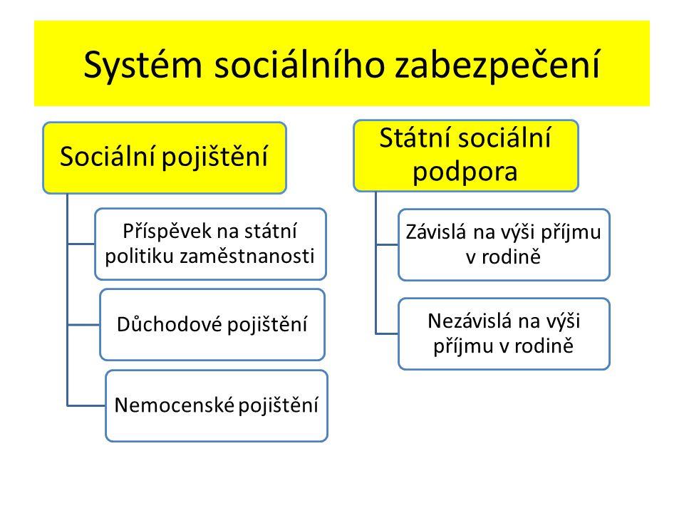 Systém sociálního zabezpečení Sociální pojištění Příspěvek na státní politiku zaměstnanosti Důchodové pojištěníNemocenské pojištění Státní sociální podpora Závislá na výši příjmu v rodině Nezávislá na výši příjmu v rodině