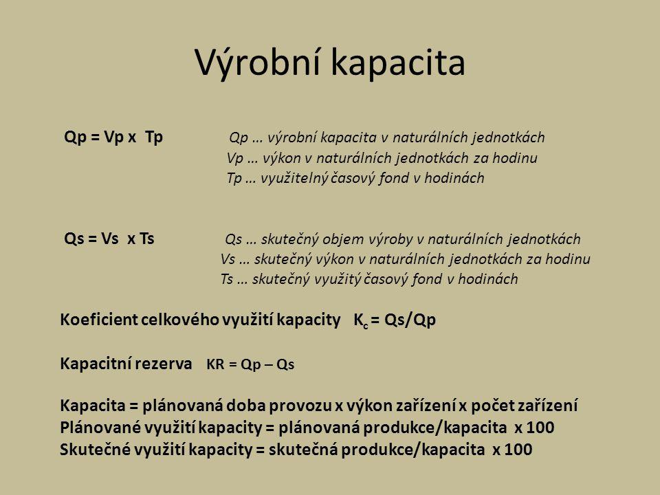 Výrobní kapacita Qp = Vp x Tp Qp … výrobní kapacita v naturálních jednotkách Vp … výkon v naturálních jednotkách za hodinu Tp … využitelný časový fond