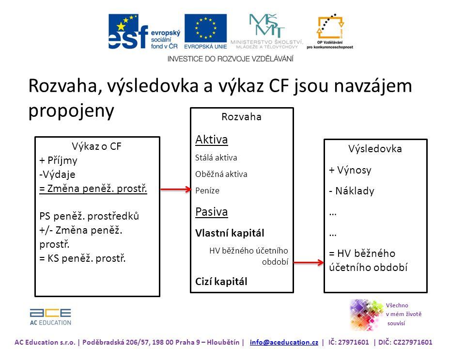 Rozvaha, výsledovka a výkaz CF jsou navzájem propojeny Výkaz o CF + Příjmy -Výdaje = Změna peněž.