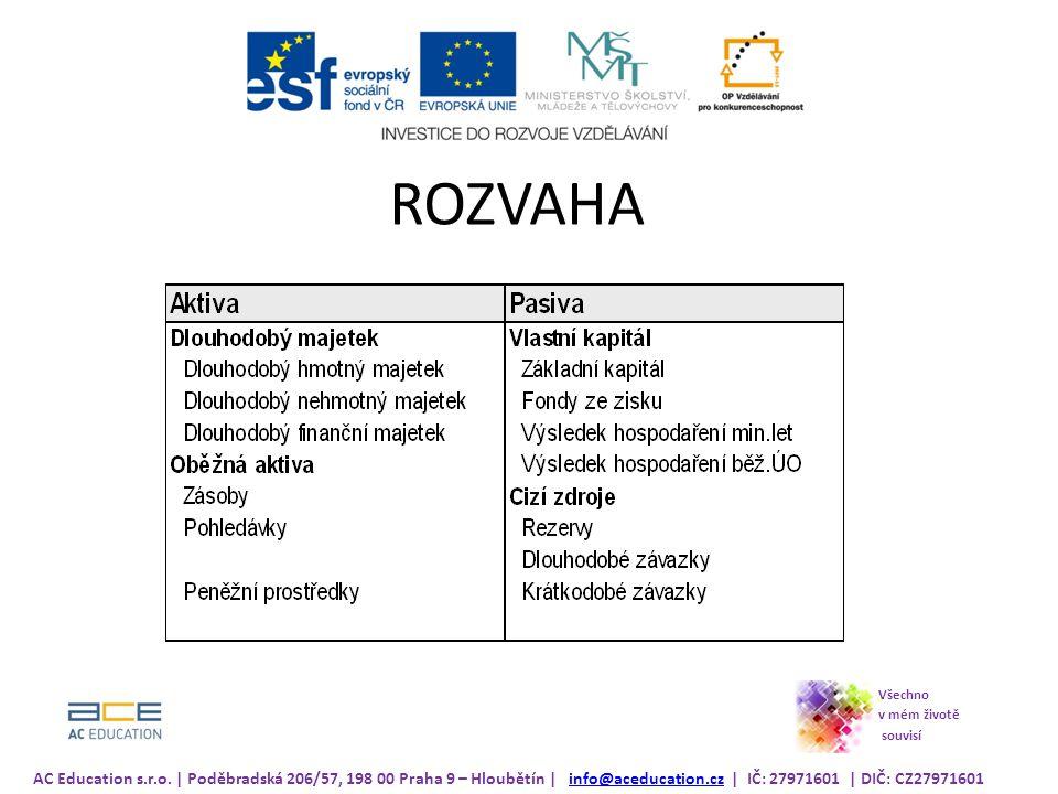 ROZVAHA AC Education s.r.o.
