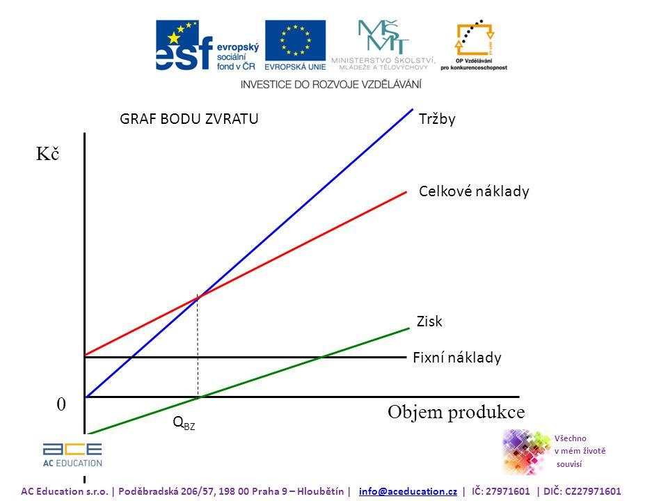 0 Kč Objem produkce Tržby Fixní náklady Celkové náklady Zisk Q BZ AC Education s.r.o.