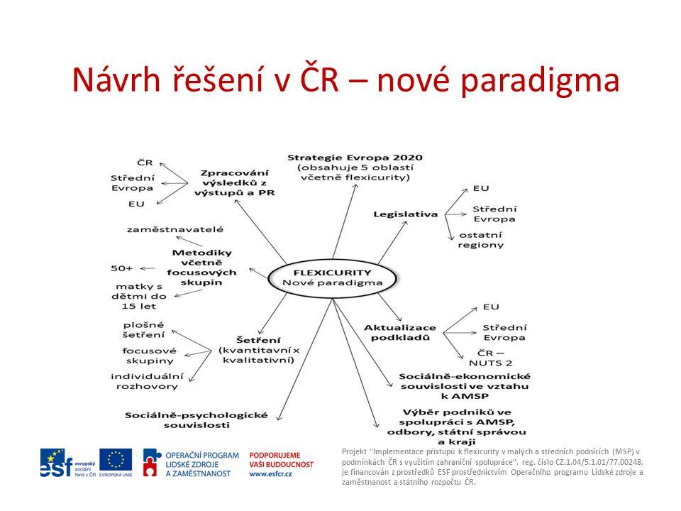 Návrh řešení v ČR – nové paradigma Projekt