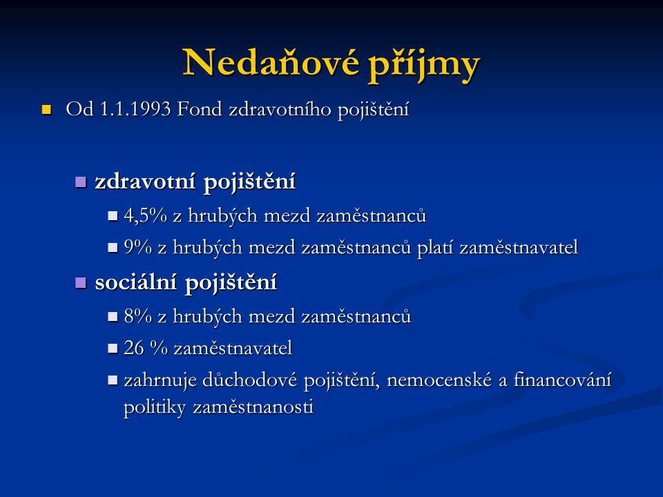 Nedaňové příjmy Od 1.1.1993 Fond zdravotního pojištění Od 1.1.1993 Fond zdravotního pojištění zdravotní pojištění zdravotní pojištění 4,5% z hrubých m