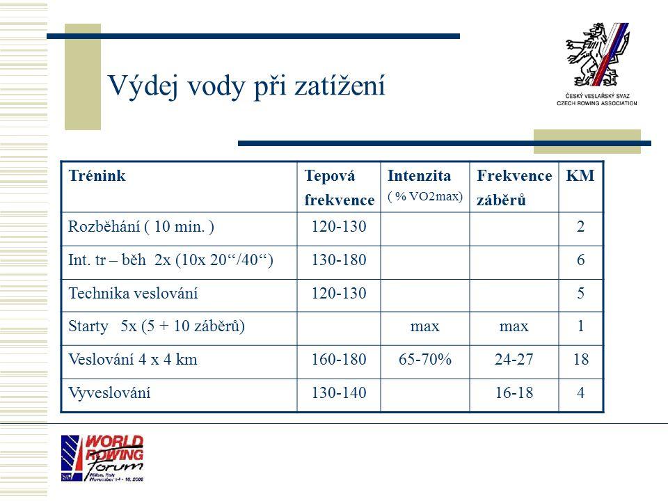 Výdej vody při zatížení TréninkTepová frekvence Intenzita ( % VO2max) Frekvence záběrů KM Rozběhání ( 10 min.
