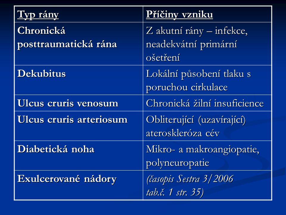 Typ rány Příčiny vzniku Chronická posttraumatická rána Z akutní rány – infekce, neadekvátní primární ošetření Dekubitus Lokální působení tlaku s poruc