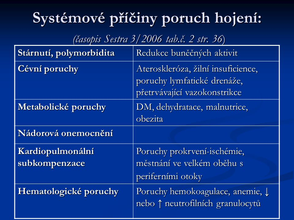 Systémové příčiny poruch hojení: (časopis Sestra 3/2006 tab.č. 2 str. 36) Stárnutí, polymorbidita Redukce buněčných aktivit Cévní poruchy Ateroskleróz