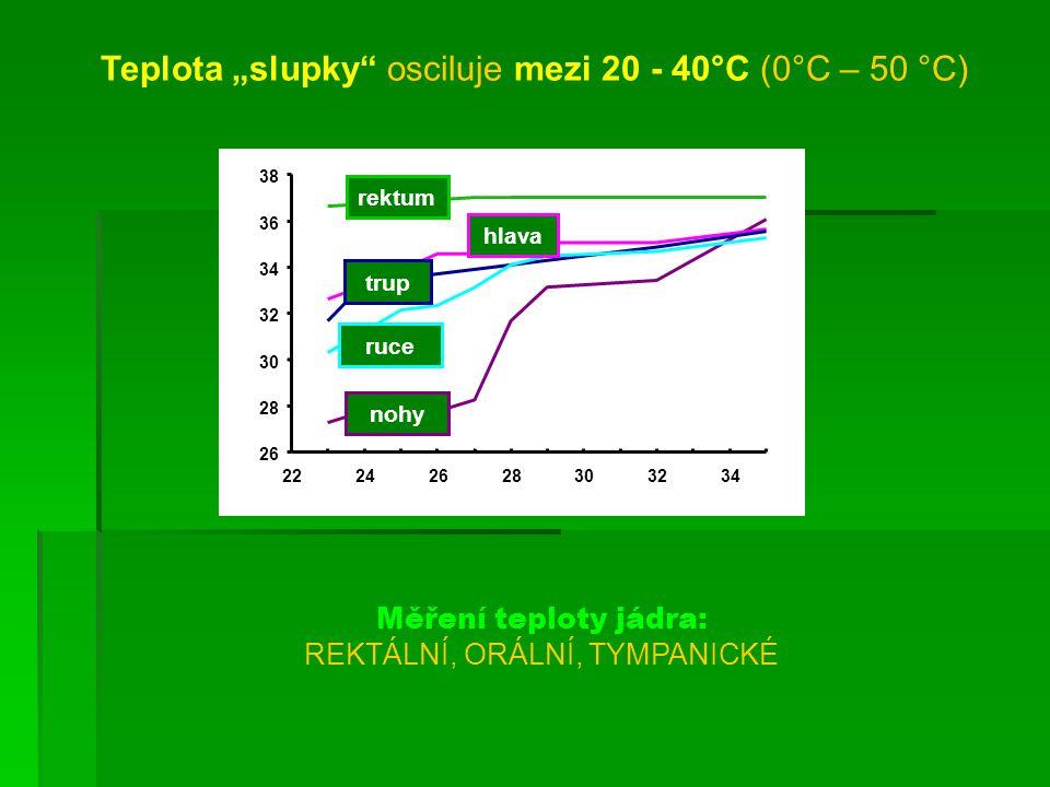 Fyziologické mechanismy termoregulace Udržení tepelné rovnováhy metabolická tepelná odpověď (pod 23 °C teploty okolí) ▼ vasomotorická reakce (při 23 - 30 °C teploty okolí) ▼ evaporační reakce (nad 30 °C teploty okolí)