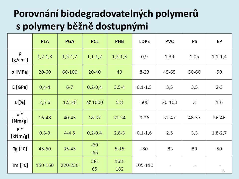 Porovnání biodegradovatelných polymerů s polymery běžně dostupnými 13