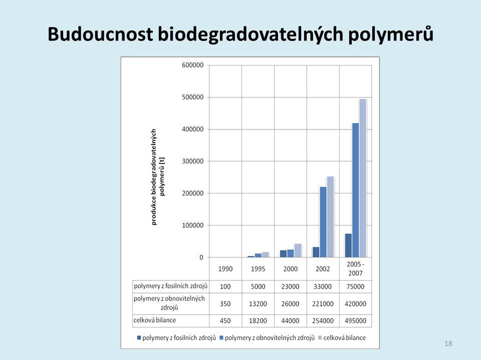 Budoucnost biodegradovatelných polymerů 18