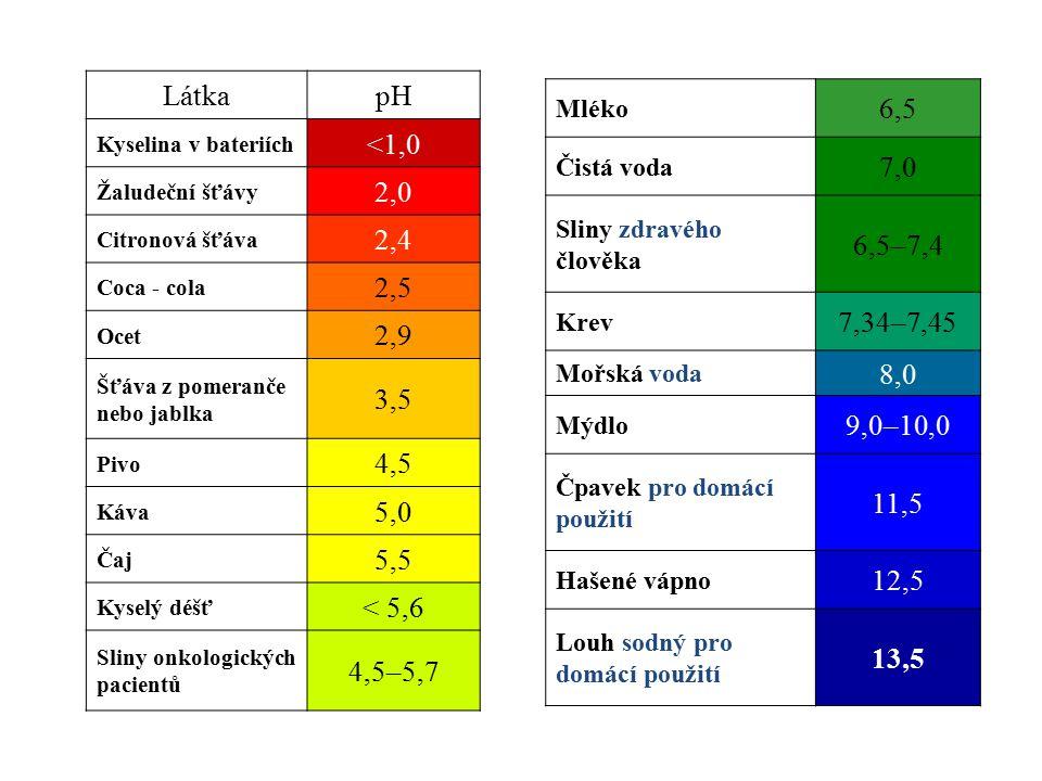 LátkapH Kyselina v bateriích <1,0 Žaludeční šťávy 2,0 Citronová šťáva 2,4 Coca - cola 2,5 Ocet 2,9 Šťáva z pomeranče nebo jablka 3,5 Pivo 4,5 Káva 5,0