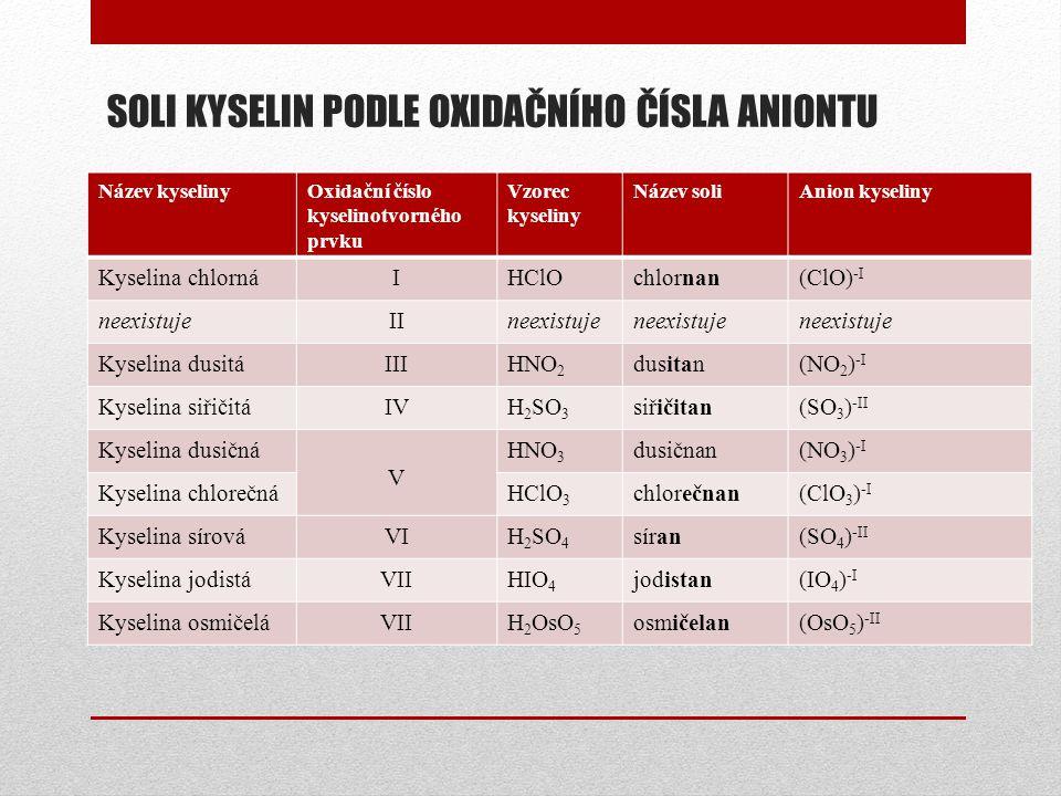 SOLI KYSELIN PODLE OXIDAČNÍHO ČÍSLA ANIONTU Název kyselinyOxidační číslo kyselinotvorného prvku Vzorec kyseliny Název soliAnion kyseliny Kyselina chlo