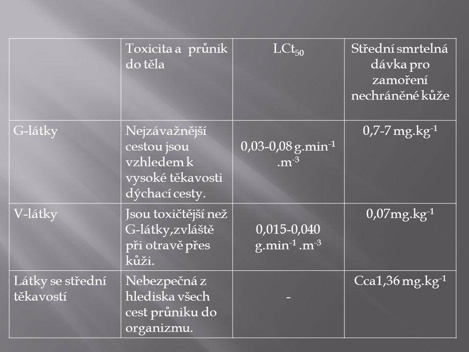 Toxicita a průnik do těla LCt 50 Střední smrtelná dávka pro zamoření nechráněné kůže G-látkyNejzávažnější cestou jsou vzhledem k vysoké těkavosti dýchací cesty.