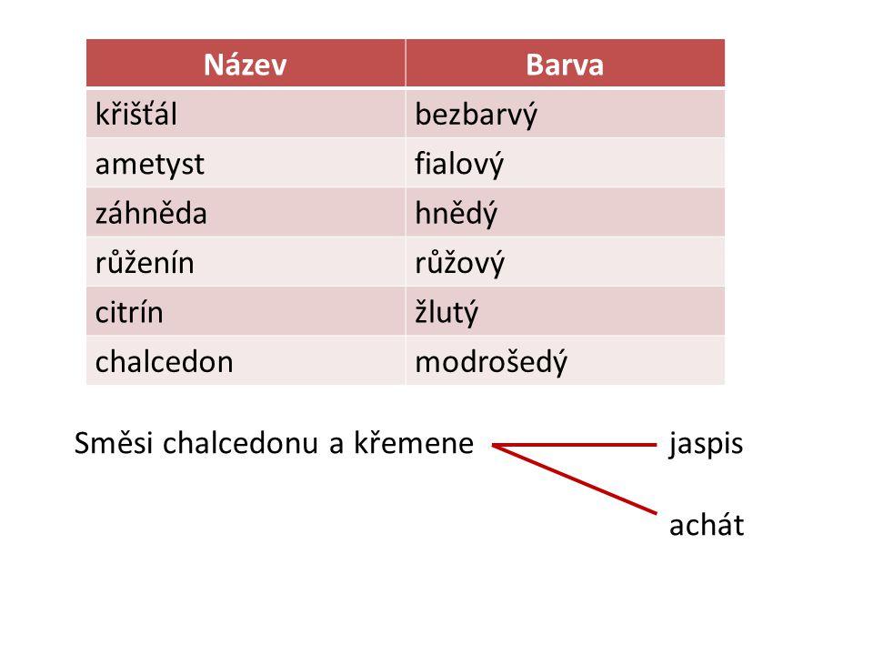 NázevBarva křišťálbezbarvý ametystfialový záhnědahnědý růženínrůžový citrínžlutý chalcedonmodrošedý Směsi chalcedonu a křemene jaspis achát