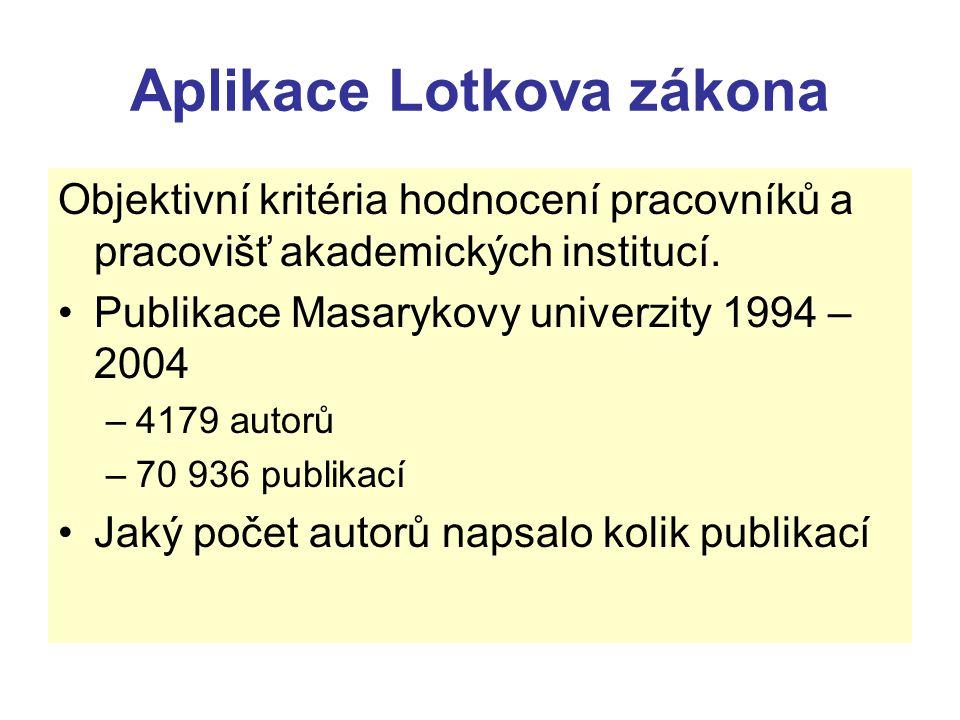 Aplikace Lotkova zákona Objektivní kritéria hodnocení pracovníků a pracovišť akademických institucí. Publikace Masarykovy univerzity 1994 – 2004 –4179