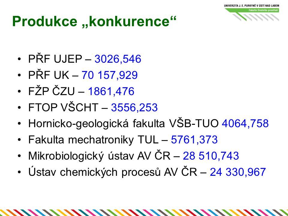 "Produkce ""konkurence PŘF UJEP – 3026,546 PŘF UK – 70 157,929 FŽP ČZU – 1861,476 FTOP VŠCHT – 3556,253 Hornicko-geologická fakulta VŠB-TUO 4064,758 Fakulta mechatroniky TUL – 5761,373 Mikrobiologický ústav AV ČR – 28 510,743 Ústav chemických procesů AV ČR – 24 330,967"