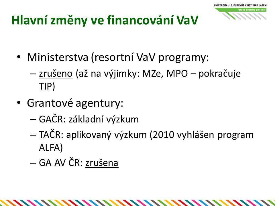Změny financování Více konkurence při rozdělování financí Financování institucí dle výsledků (hodnocení VaV) Financování týmů projektově