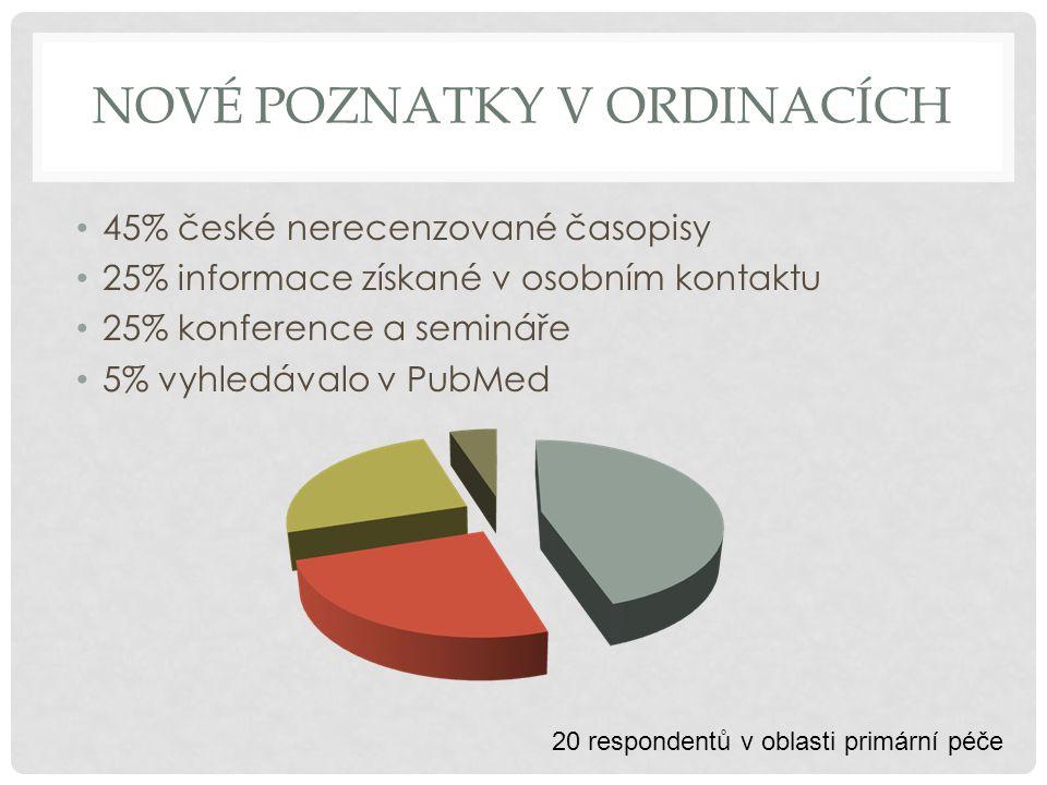 NOVÉ POZNATKY V ORDINACÍCH 45% české nerecenzované časopisy 25% informace získané v osobním kontaktu 25% konference a semináře 5% vyhledávalo v PubMed 20 respondentů v oblasti primární péče