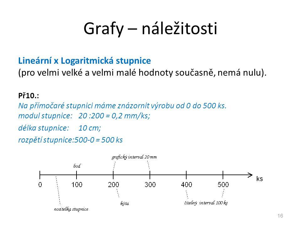 Grafy – náležitosti Lineární x Logaritmická stupnice (pro velmi velké a velmi malé hodnoty současně, nemá nulu). Př10.: Na přímočaré stupnici máme zná