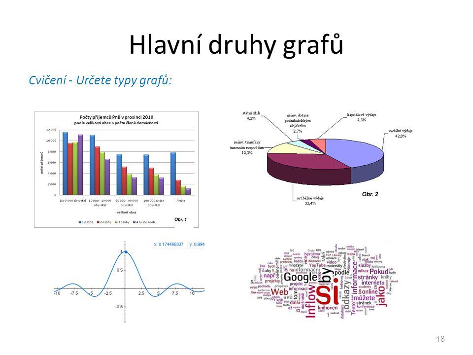 Hlavní druhy grafů Cvičení - Určete typy grafů: 18