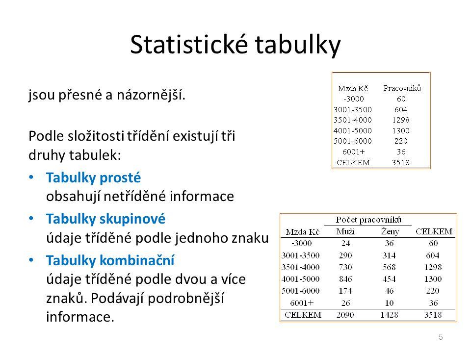 Statistické tabulky jsou přesné a názornější. Podle složitosti třídění existují tři druhy tabulek: Tabulky prosté obsahují netříděné informace Tabulky