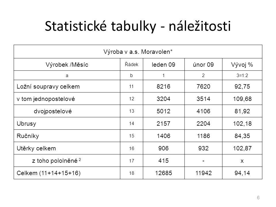 Statistické tabulky - náležitosti 6 Výroba v a.s. Moravolen* Výrobek /Měsíc Řádek leden 09únor 09Vývoj % ab123=1:2 Ložní soupravy celkem 11 8216762092