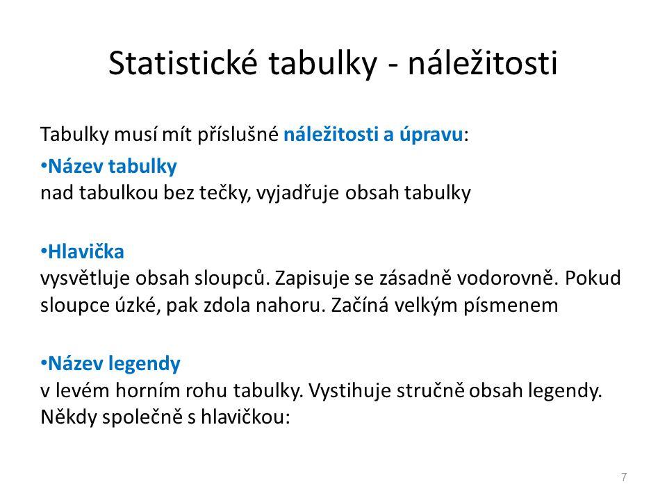 Statistické tabulky - náležitosti 7 Tabulky musí mít příslušné náležitosti a úpravu: Název tabulky nad tabulkou bez tečky, vyjadřuje obsah tabulky Hla