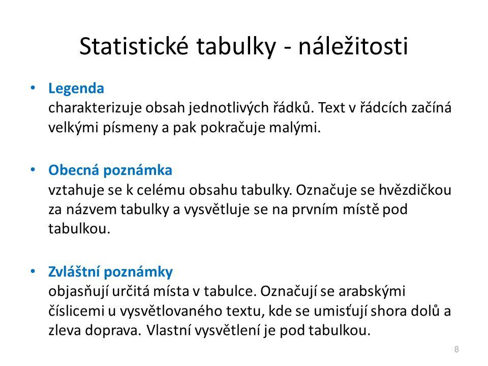 Statistické tabulky - náležitosti 8 Legenda charakterizuje obsah jednotlivých řádků. Text v řádcích začíná velkými písmeny a pak pokračuje malými. Obe