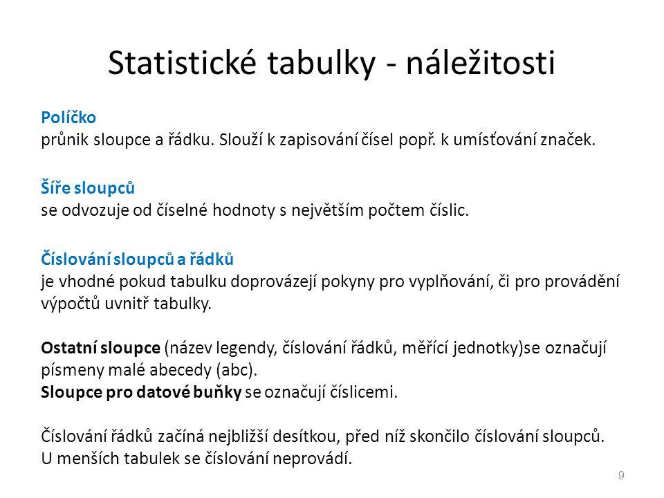 Statistické tabulky - náležitosti 9 Políčko průnik sloupce a řádku. Slouží k zapisování čísel popř. k umísťování značek. Šíře sloupců se odvozuje od č