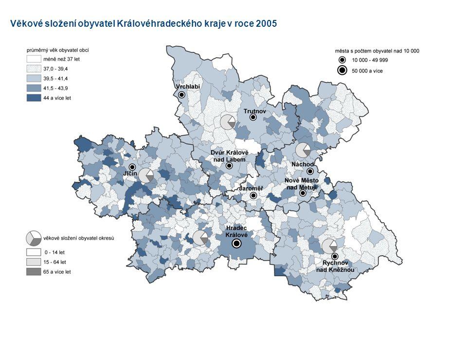 Věkové složení obyvatel Královéhradeckého kraje v roce 2005