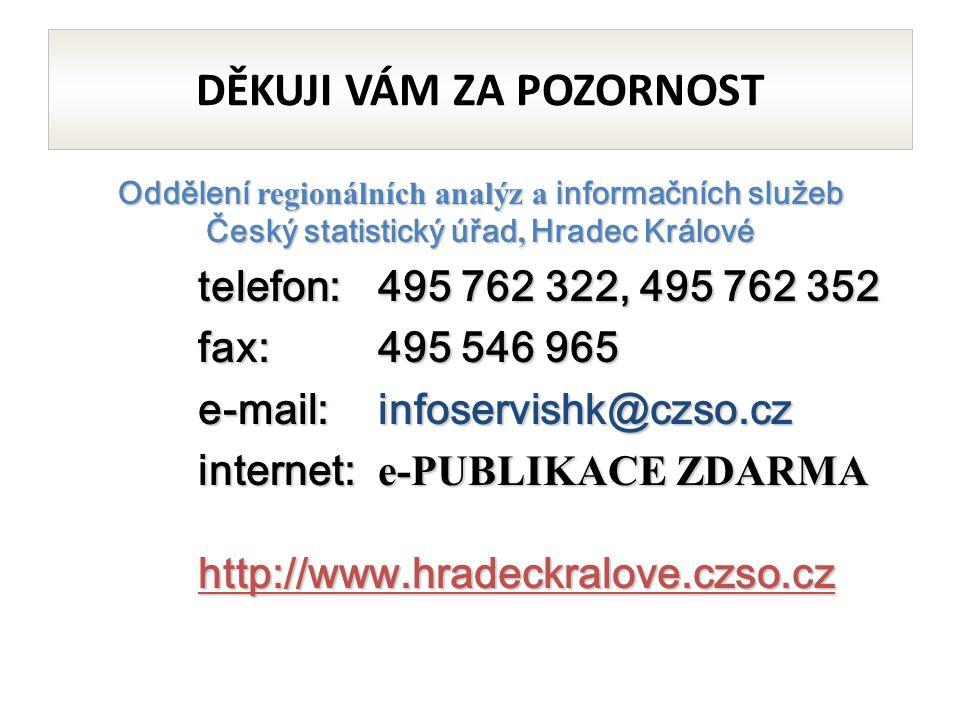 Oddělení regionálních analýz a informačních služeb Český statistický úřad, Hradec Králové telefon: 495 762 322, 495 762 352 fax:495 546 965 e-mail:infoservishk@czso.cz internet: e-PUBLIKACE ZDARMA http://www.hradeckralove.czso.cz DĚKUJI VÁM ZA POZORNOST