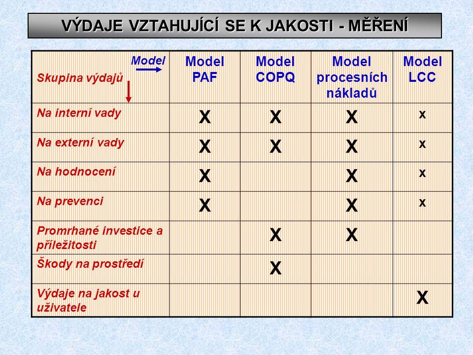 VÝDAJE VZTAHUJÍCÍ SE K JAKOSTI - MĚŘENÍ Model Skupina výdajů Model PAF Model COPQ Model procesních nákladů Model LCC Na interní vady XXX x Na externí vady XXX x Na hodnocení XX x Na prevenci XX x Promrhané investice a příležitosti XX Škody na prostředí X Výdaje na jakost u uživatele X
