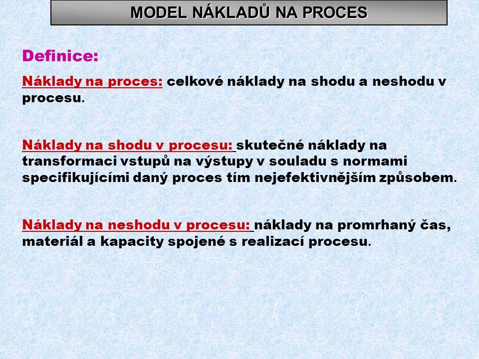 MODEL NÁKLADŮ NA PROCES Definice: Náklady na proces: celkové náklady na shodu a neshodu v procesu.